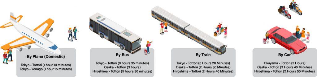 Japan Tottori Access Transport